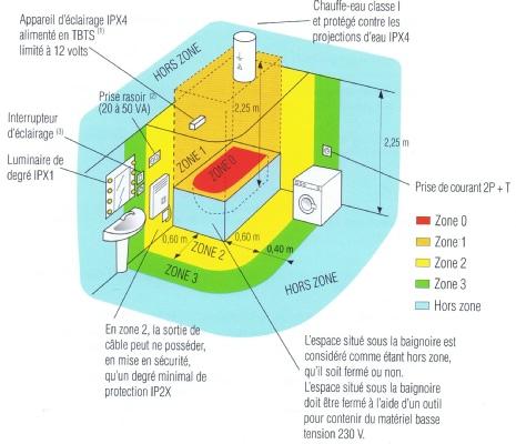 Zones de securite salle de bain liaison equipotentielle 95 for Electricite salle de bain